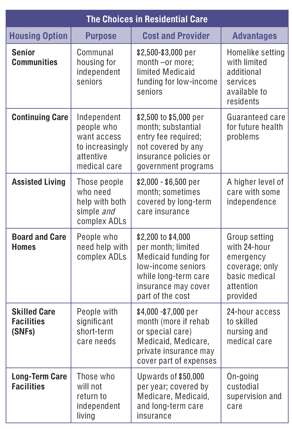 Difference Between Assisted Living And Nursing Home
